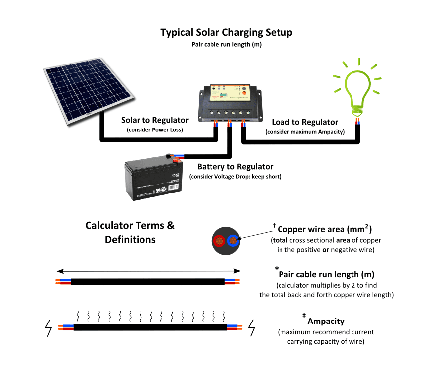 Interactive off grid solar pv system wire sizing calculator guide solar charging regulator greentooth Images