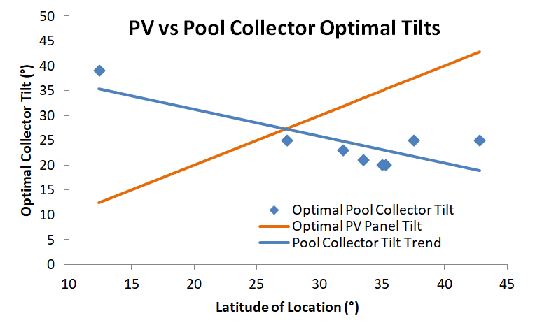optimal pool collector tilt pitch angle