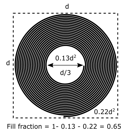 poly-tube-fill-fraction