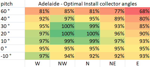 Optimal Pool Collector Install Angles for Adelaide