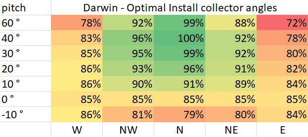 Optimal Pool Collector Install Angles for Darwin