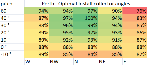 Optimal Pool Collector Install Angles for Perth