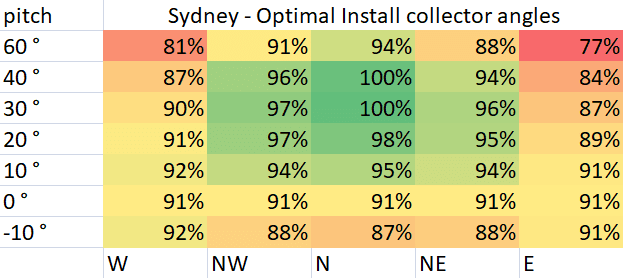 Optimal Pool Collector Install Angles for Sydney