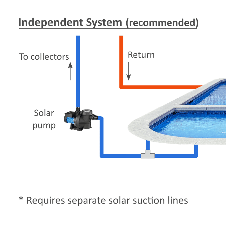 Independent solar pool heating plumbing configuration
