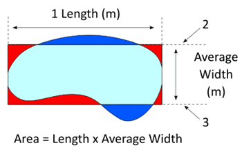 kidney shape pool water surface area sizing