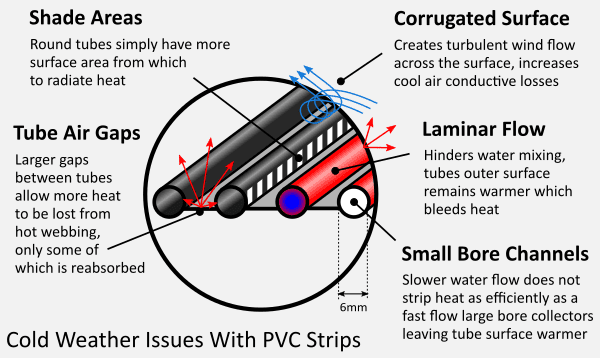 Cold weather issues with PVC strip collectors