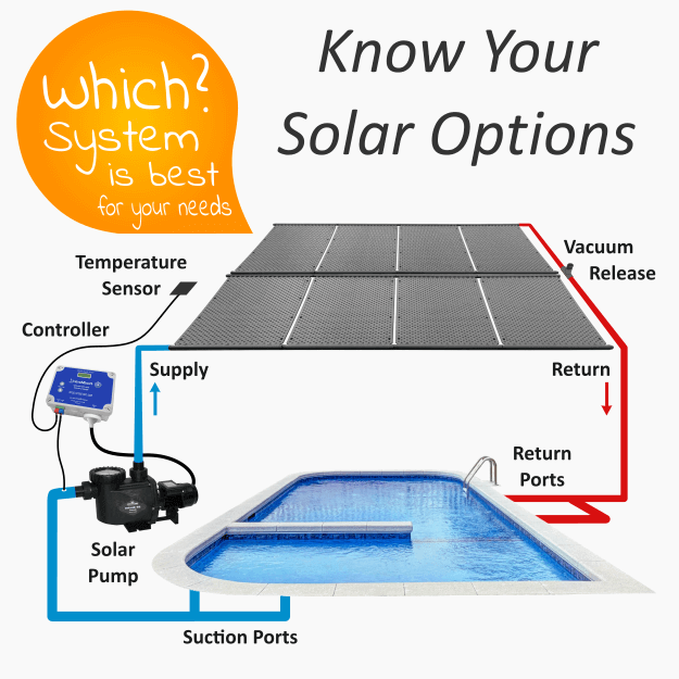 Solar Pool Heaters The Ultimate Modern Guide Ecoonline