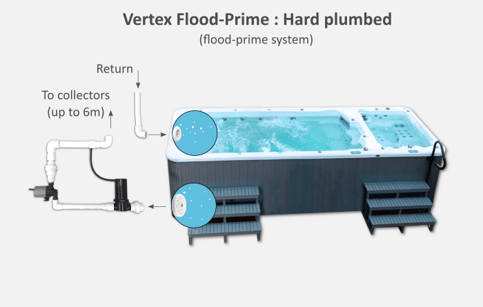 Vertex Flood-Prime Plumbing