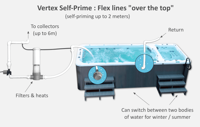 Vertex self-prime Plumbing